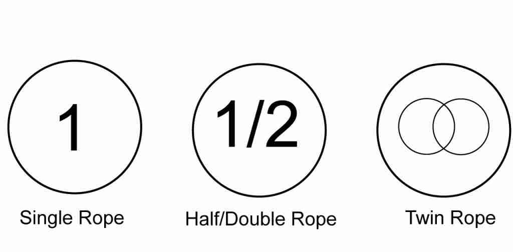 climbing rope rating symbols for single rope, half or double rope, and twin rope