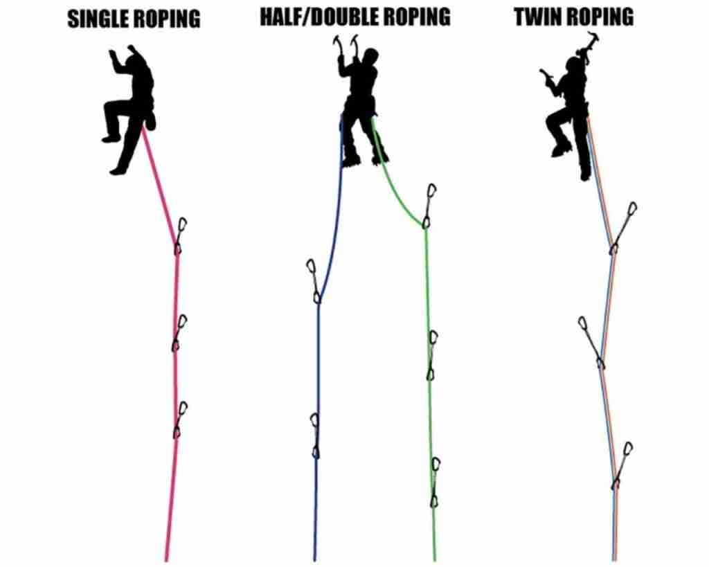 different types of rope systems in rock climbing, single rope, half or double rope, twin rope.
