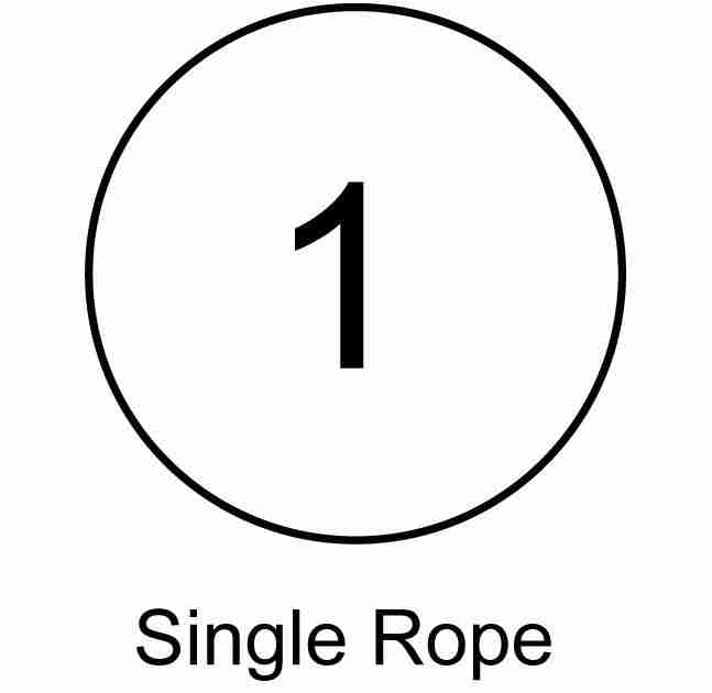 symbol for certification by UIAA for single rope use