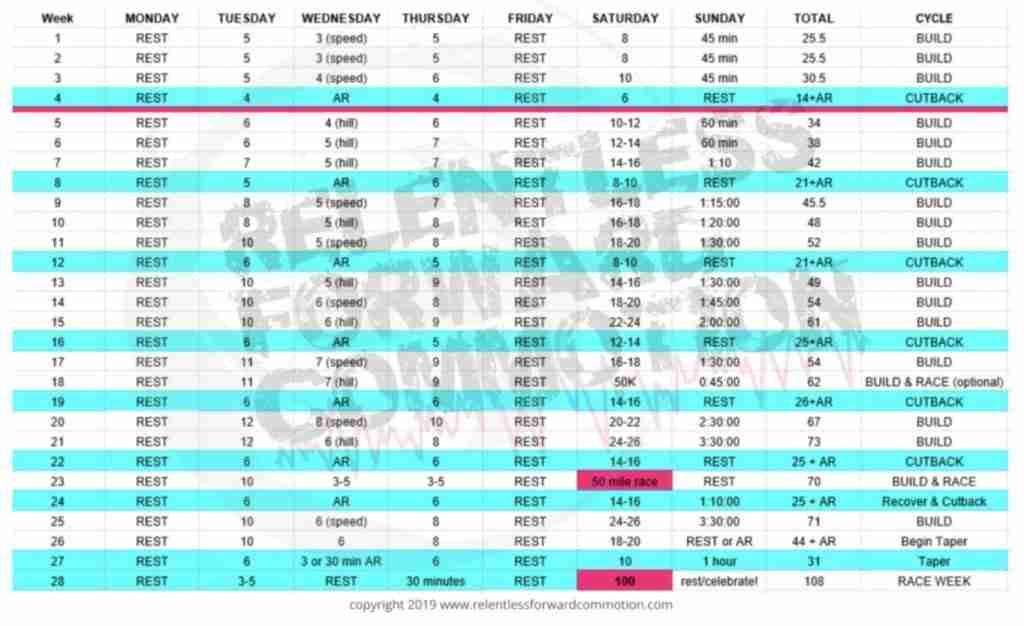 100 mile training plan from relentlessforwardcommotion.com