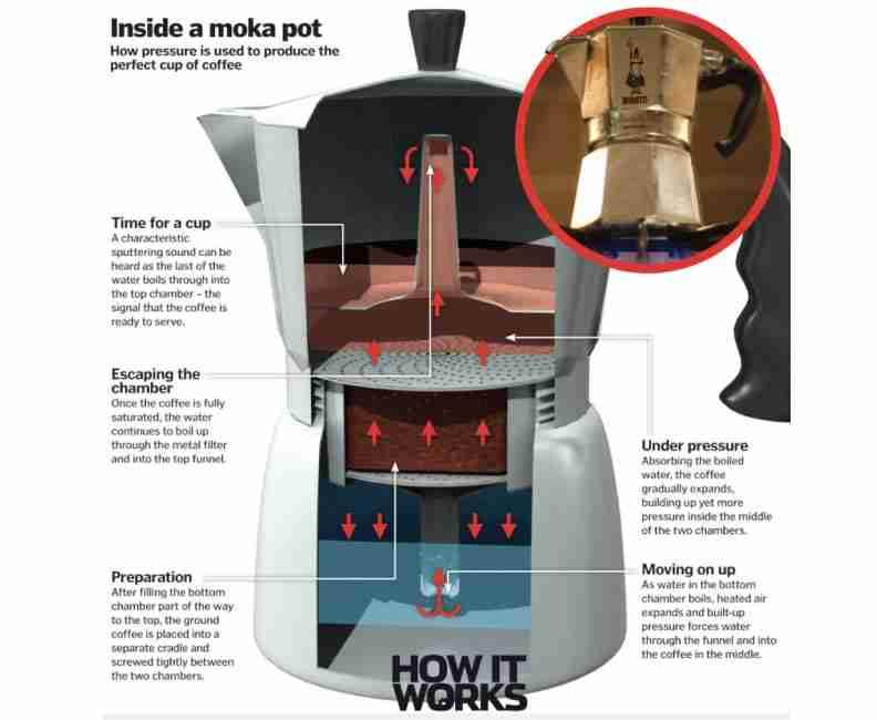 how a bialetti moka pot portable espresso maker works
