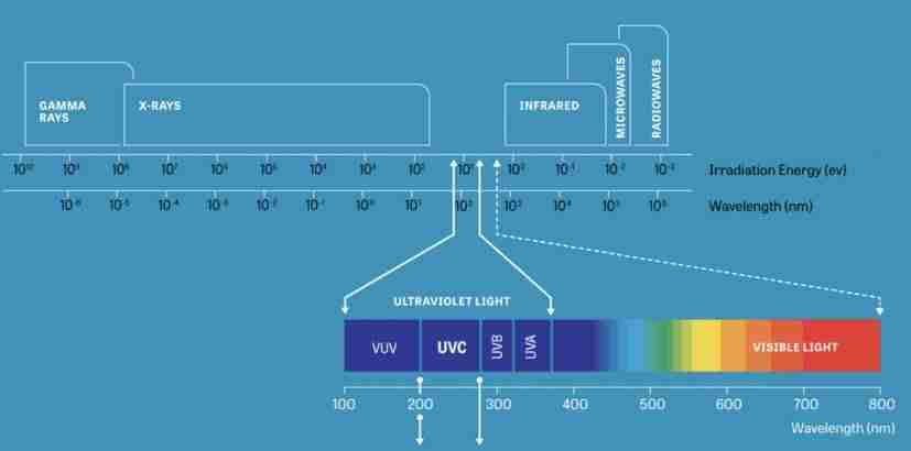 The UV light spectrum showing UV-C the UV light used to disinfect water.