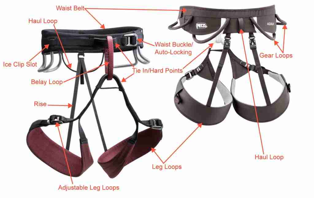 Parts Of A Rock Climbing Harness Full Diagram & Infographic