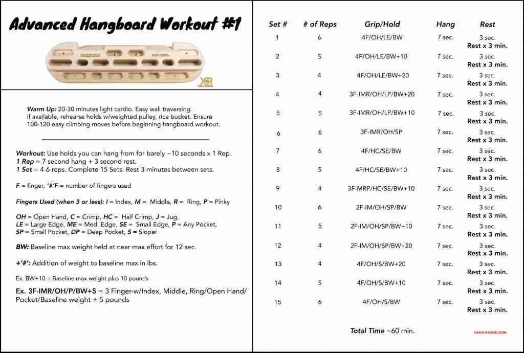 Advanced Hangboard Workout #1 With Weight Added