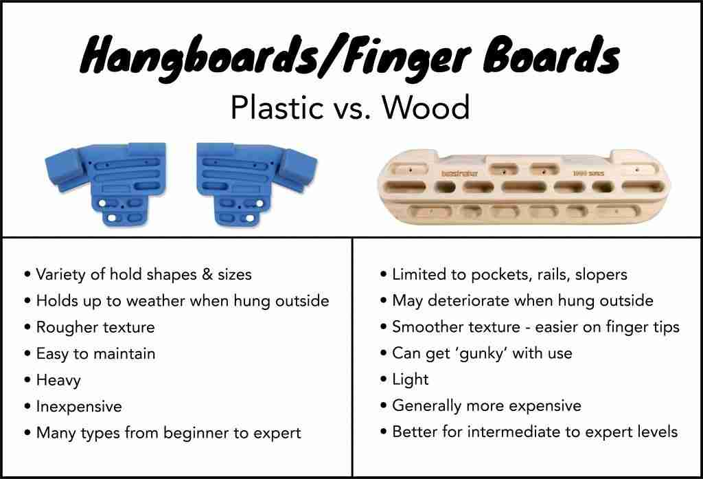 Infographic Plastic vs. Wood Hangboards For Climbing Training
